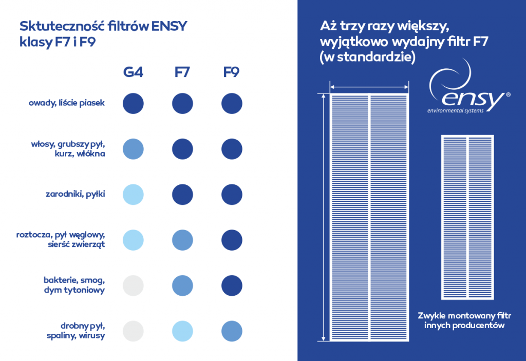 filtry rekuperatory